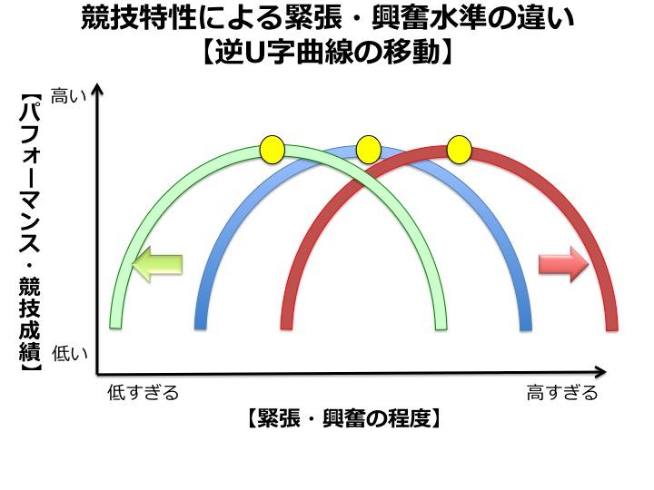 競技特性による逆U字曲線の移動