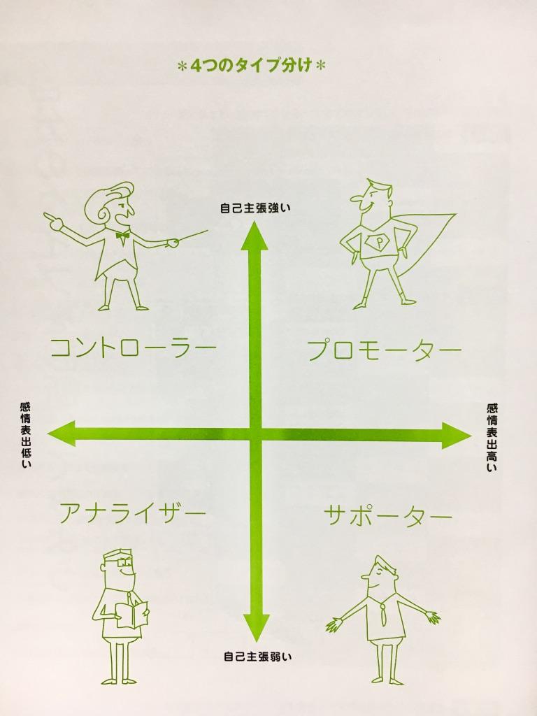 4つのタイプ分け