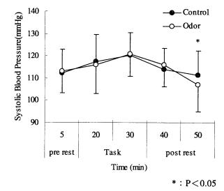収縮期血圧の変化